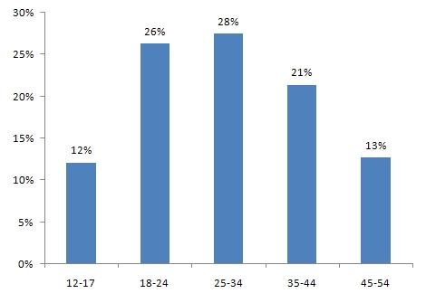 Распределение аудитории в зависимости от возраста