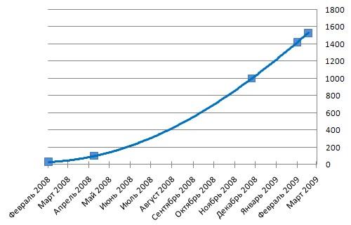 Рост количества участников