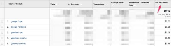 Ценность посещения в Google Analytics