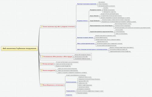 Веб-аналитика.Глубинное погружение