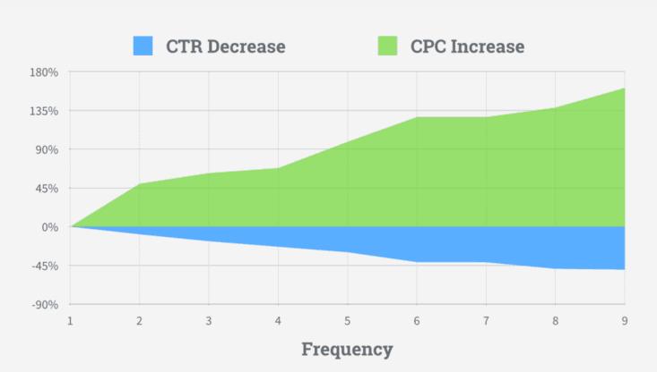 Зависимость эффективности от частоты показов