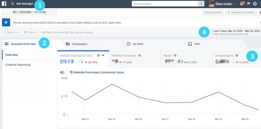 Обзор Facebook Ads Manager