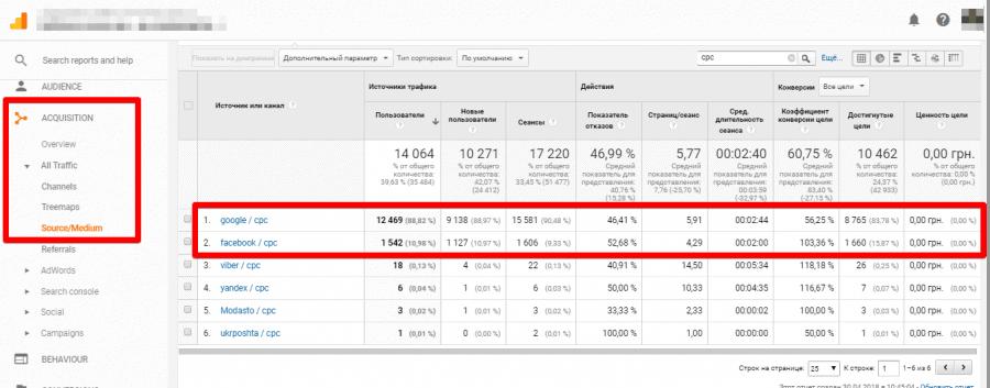 Сравнение рекламных кампаний в Фейсбук и Гугл через Google Analytics