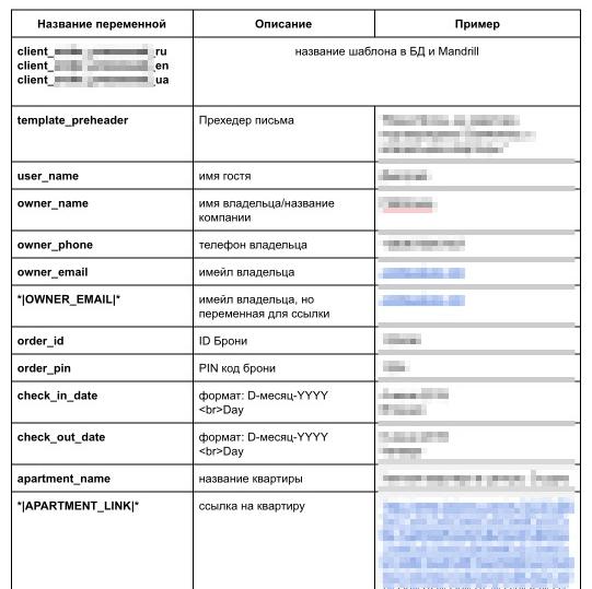 Пример фрагмента технического задания по письмам